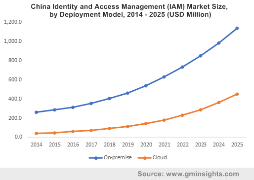 China Identity and Access Management (IAM) Market Size, by Deployment Model, 2014 - 2025 (USD Million)