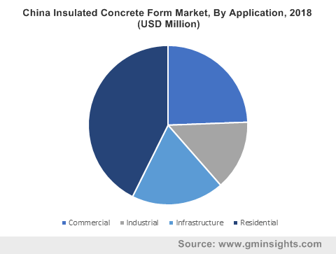 China Insulated Concrete Form Market, By Application, 2018 (USD Million)
