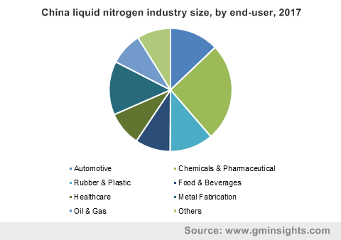 China liquid nitrogen industry size, by end-user, 2017
