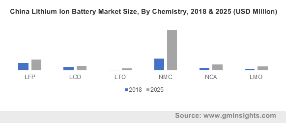 China Lithium Ion Battery Market Size, By Chemistry, 2018 & 2025 (USD Million)