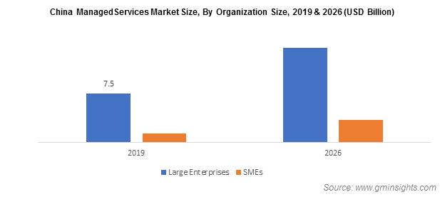 China Managed Services Market Size