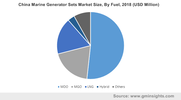 China Marine Generator Sets Market Size, By Fuel, 2018 (USD Million)