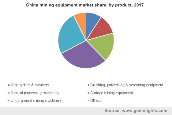 China mining equipment market share, by product, 2017