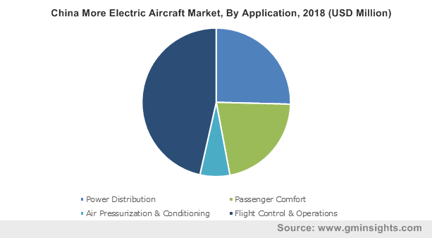 China More Electric Aircraft Market, By Application, 2018 (USD Million)