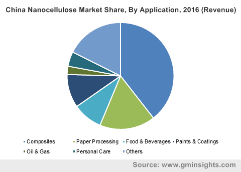 China Nanocellulose Market Share, By Application, 2016 (Revenue)