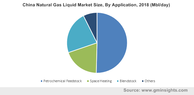 China Natural Gas Liquid Market By Application