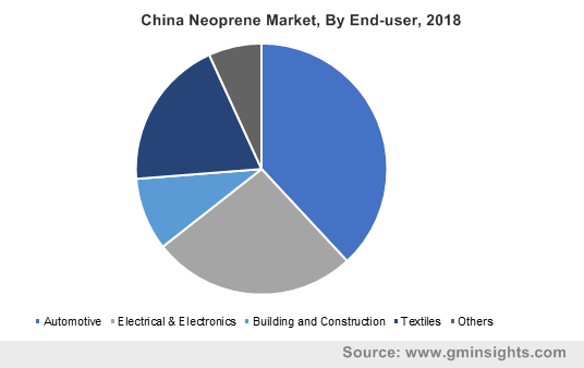 China Neoprene Market, By End-user, 2018