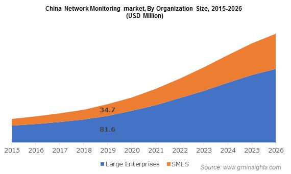 China Network Monitoring market By Organization
