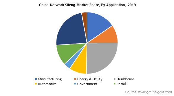 China Network Slicng Market By Application