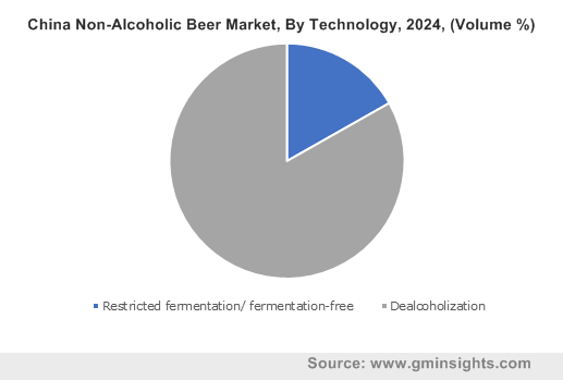China Non-Alcoholic Beer Market, By Technology, 2024, (Volume %)