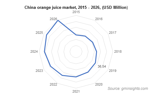 China orange juice market size