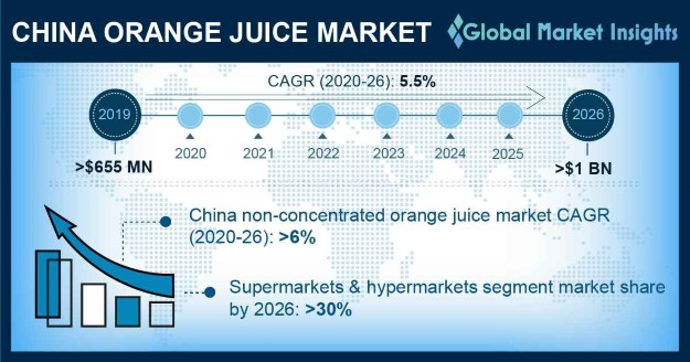China Orange Juice Market