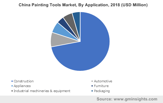 China Painting Tools Market, By Application, 2018 (USD Million)