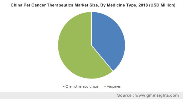 China Pet Cancer Therapeutics Market Size, By Medicine Type, 2018 (USD Million)