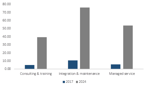 China Private LTE Market Revenue, By Service, 2017 & 2024 (USD Million)