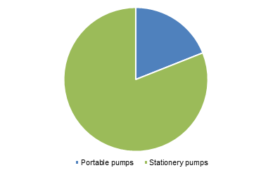 China Pumps Market By Type, 2018