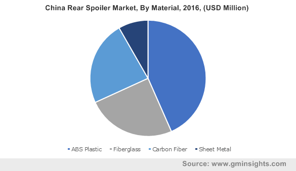 China Rear Spoiler Market, By Material, 2016, (USD Million)