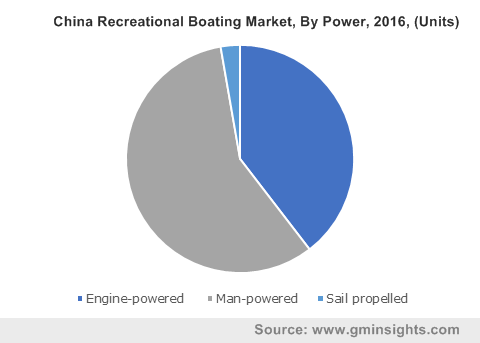 China Recreational Boating Market, By Power, 2016, (Units)