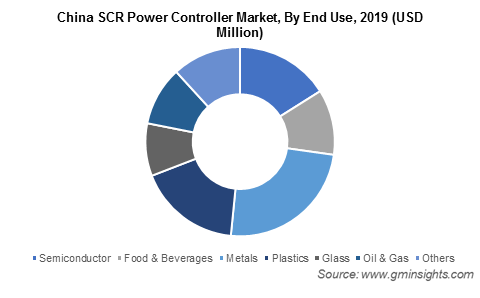 China SCR Power Controller Market By End Use