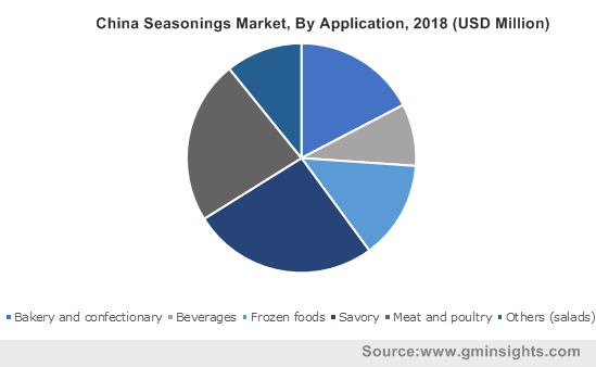 China Seasonings Market, By Application, 2018 (USD Million)