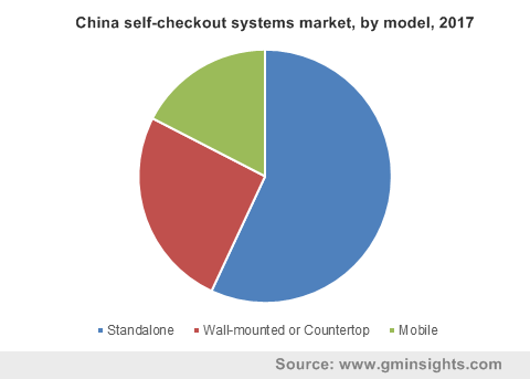 China self-checkout systems market, by model, 2017