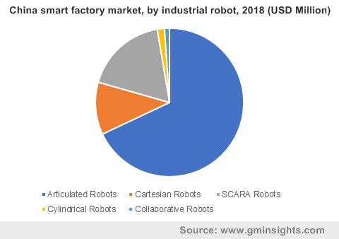 China smart factory market, by industrial robot, 2018 (USD Million)