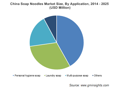 China Soap Noodles Market Size, By Application, 2014 - 2025 (USD Million)