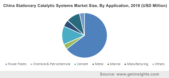 China Stationary Catalytic Systems Market Size, By Application, 2018 (USD Million)