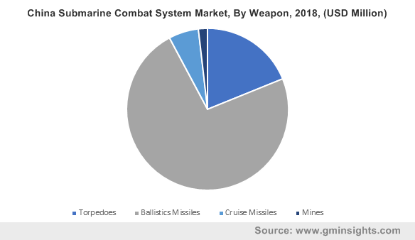 China Submarine Combat System Market, By Weapon, 2018, (USD Million)