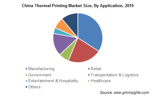 China Thermal Printing Market By Application