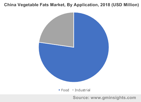 China Vegetable Fats Market, By Application, 2018 (USD Million)