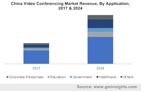 China Video Conferencing Market Revenue, By Application, 2017 & 2024,