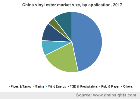 China vinyl ester market size, by application, 2017 ?