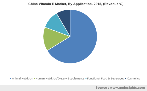 China Vitamin E Market, By Application, 2015, (Revenue %)