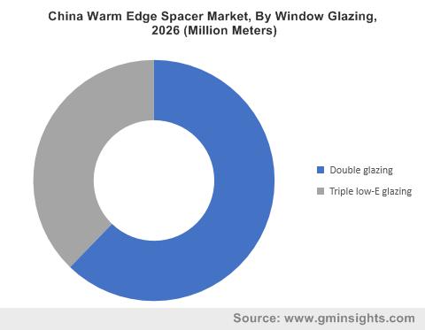 China Warm Edge Spacer Market, By Window Glazing, 2026 (Million Meters)