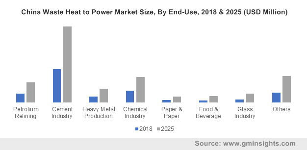 China Waste Heat to Power Market Size, By End-Use, 2018 & 2025 (USD Million)