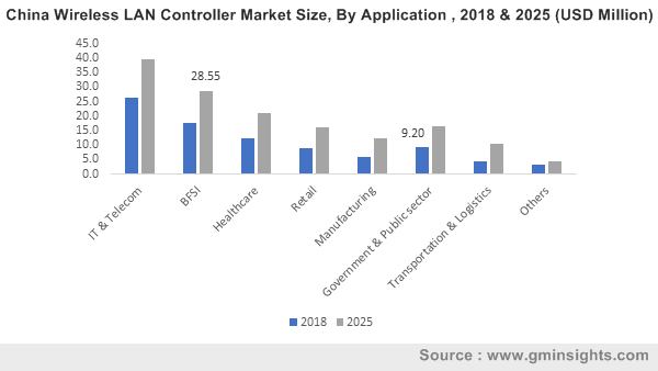 China Wireless LAN Controller Market Size, By Application , 2018 & 2025 (USD Million)