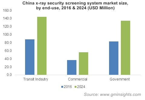 China x-ray security screening system market by end-use