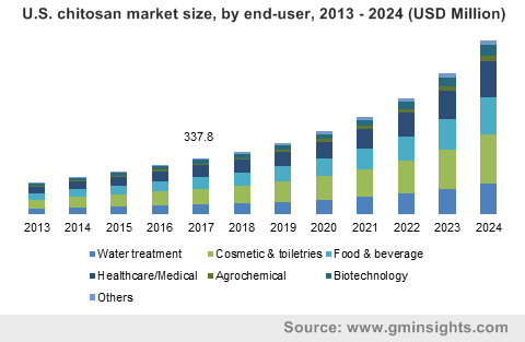 U.S. chitosan market size, by end-user, 2013 - 2024 (USD Million)
