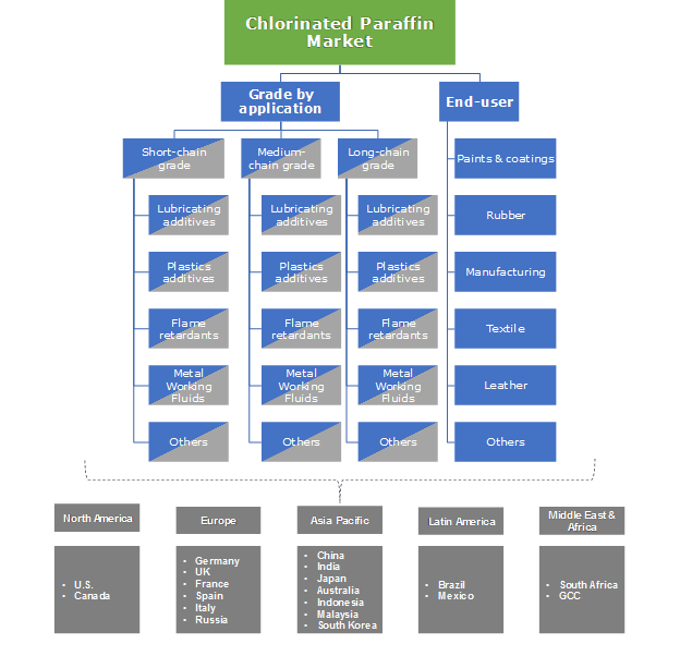Chlorinated Paraffin Market Segmentation