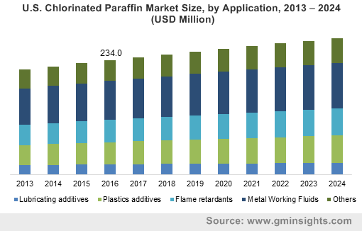 U.S. Chlorinated Paraffin Market Size, by Application, 2013 – 2024 (USD Million)