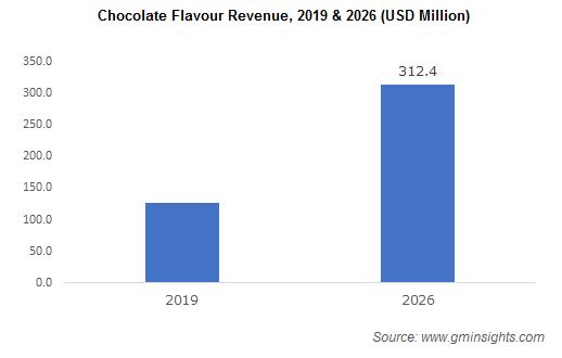Chocolate Flavour Revenue