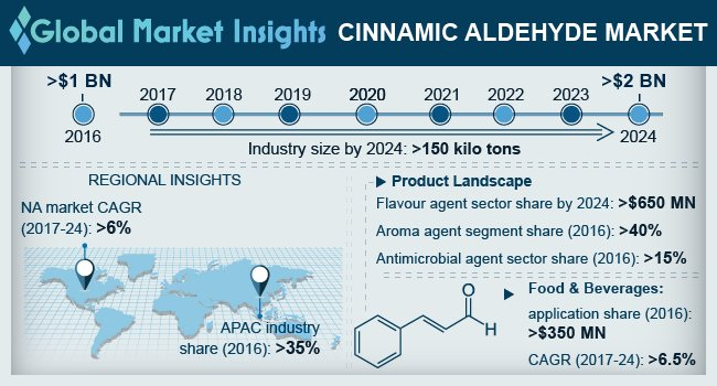 U.S. Cinnamic Aldehyde Market, By End-Use, 2016 & 2024 (Tons)