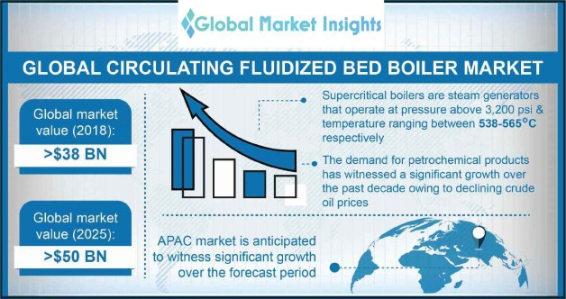 Circulating Fluidized Bed Boiler Market