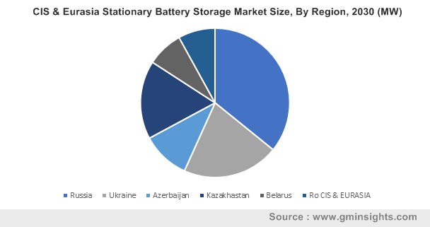 CIS & Eurasia Stationary Battery Storage Market Size, By Region, 2030 (MW)