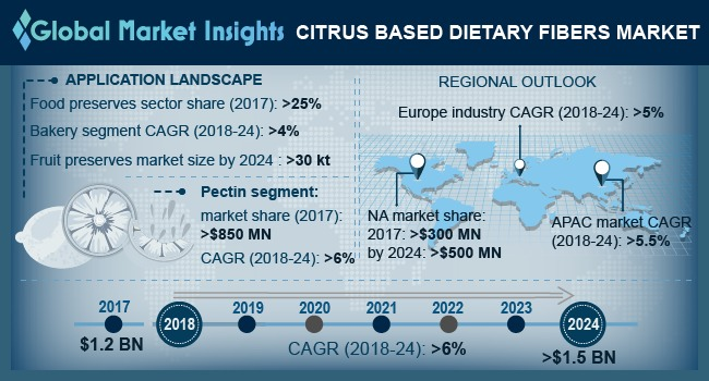 Citrus Based Dietary Fibers Market
