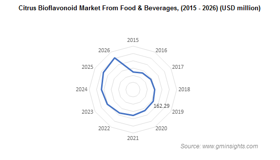 Citrus Bioflavonoids Market from Food and Beverages