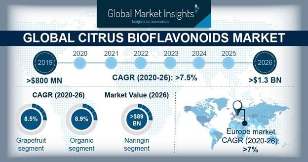 Citrus Bioflavonoids Market Statistics