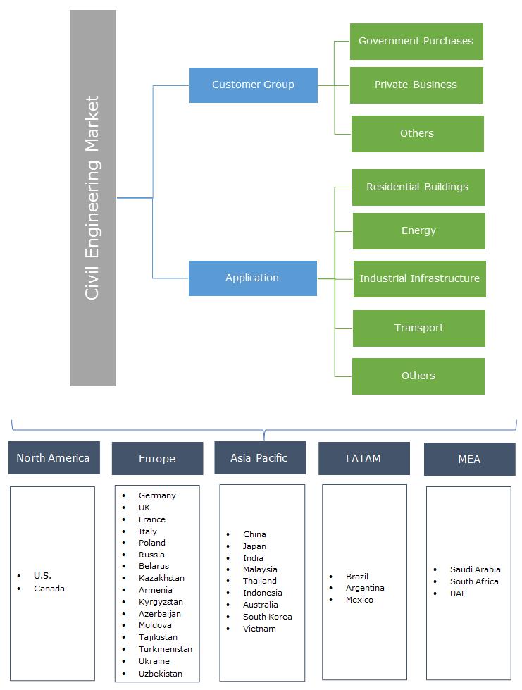 Civil Engineering Market Segmentation
