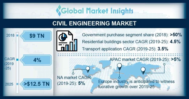 Civil Engineering Market